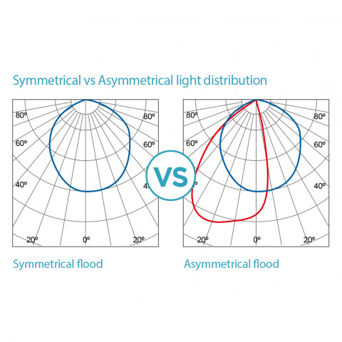 Symmetrical vs Asymmetrical light distribution